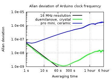 Allan deviation of Arduino Clock Frequency